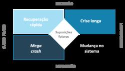 Gravidade do impacto econômico versus duração